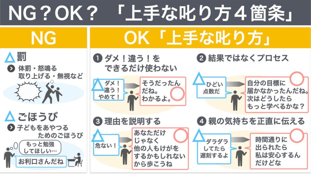 「上手な叱り方4箇条」の図解