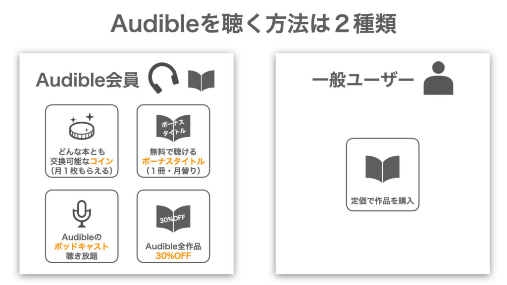 「Audibleを聴く方法は2種類」の図解