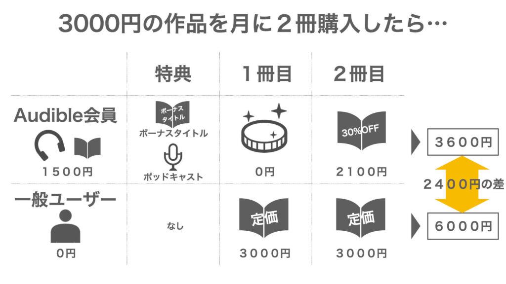 「3000円の作品を月に2回購入したら…」の図解