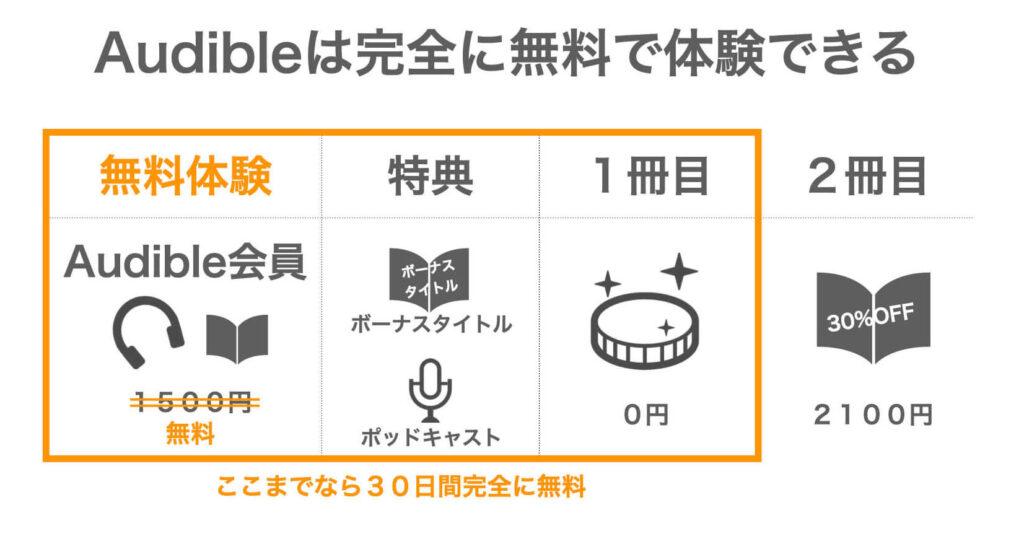 「Audibleは完全に無料で体験できる」の図解