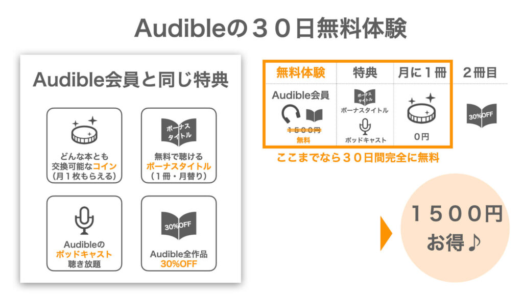 Audibleの30日無料体験の図解
