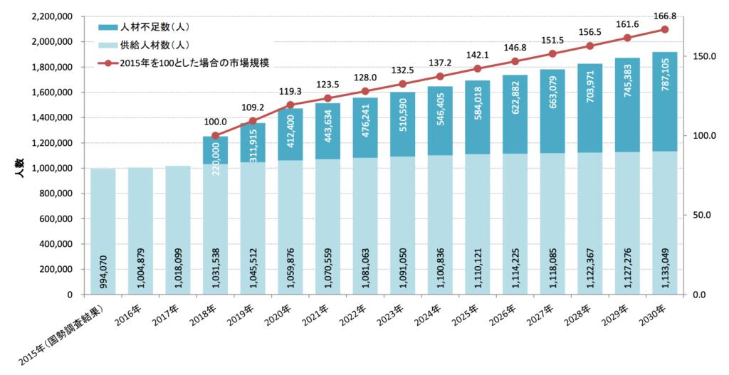 経済産業省のグラフ「不足するエンジニア」