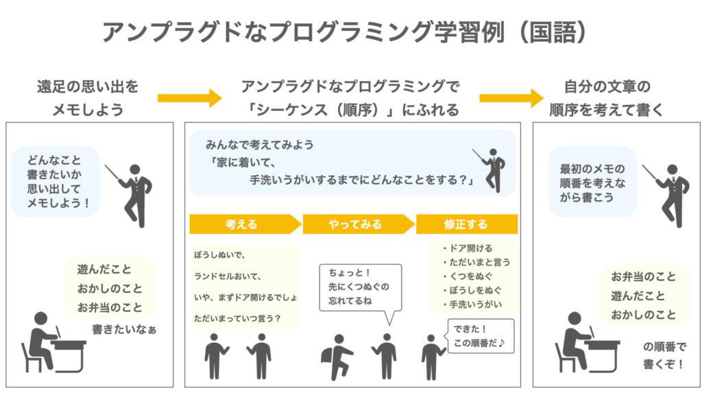 「アンプラグドなプログラミングの学習例」の図解