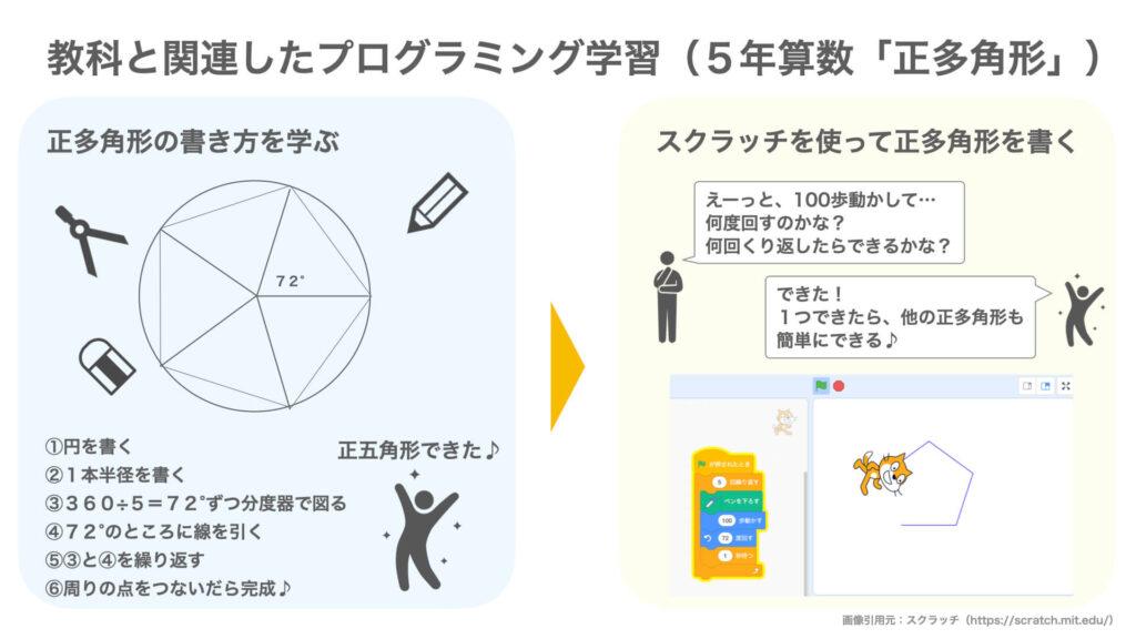 「正多角形でのプログラミング学習例」の図解