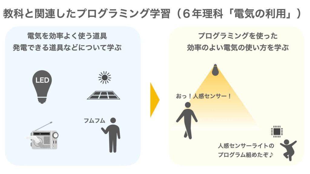 「電気の利用でのプログラミング学習例」の図解