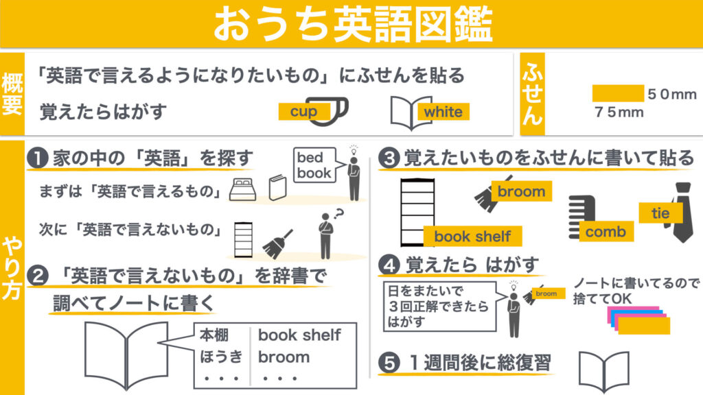 おうち英語図鑑の図解