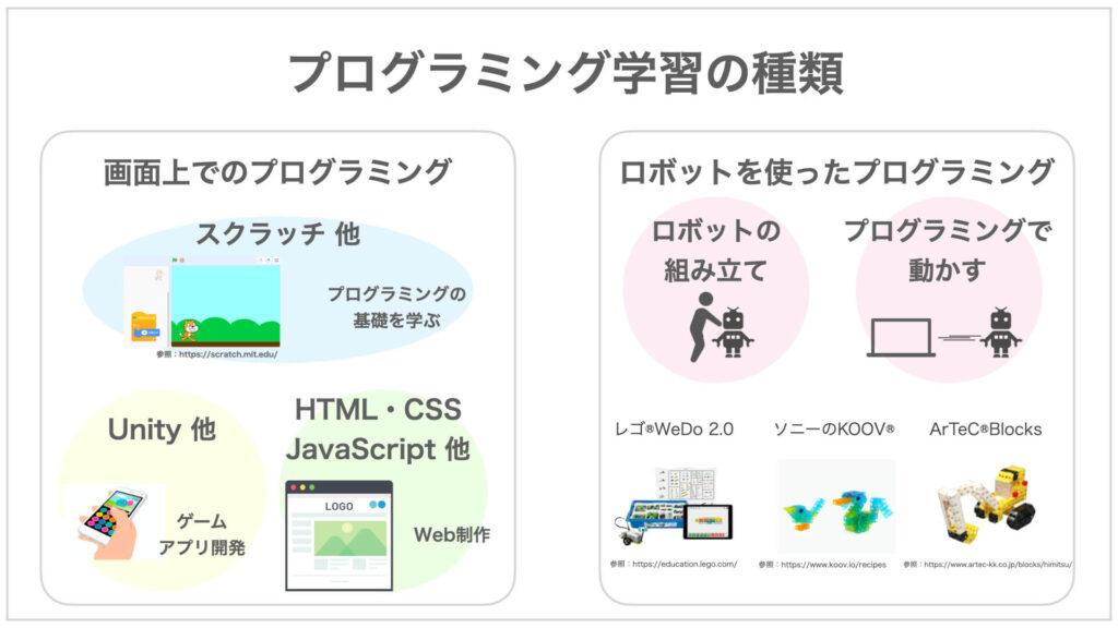 プログラミング学習の種類の図解