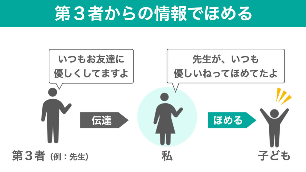 「第3者からの情報でほめる」の図解