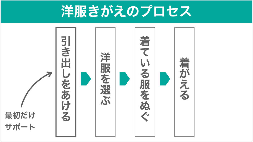 洋服きがえのプロセスの図