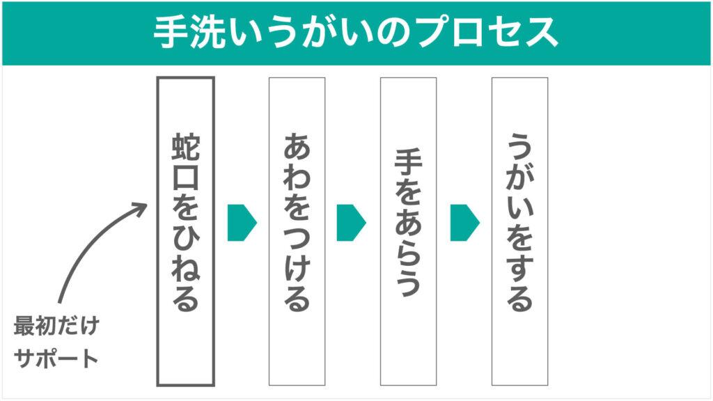 手洗いうがいのプロセスの図