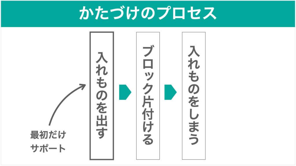 かたづけのプロセスの図