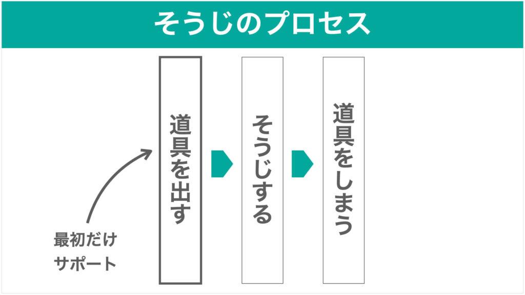掃除のプロセスの図