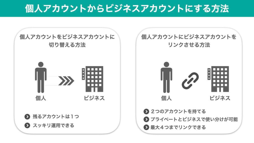 「ビジネスアカウントにする2つの方法」の図解
