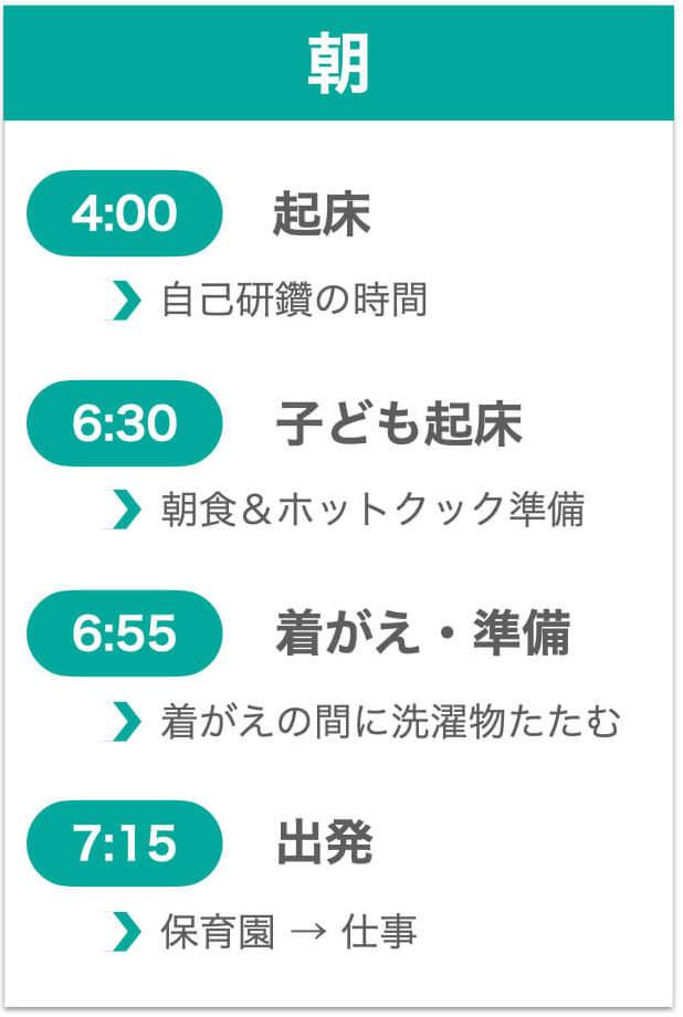 朝のスケジュールの図