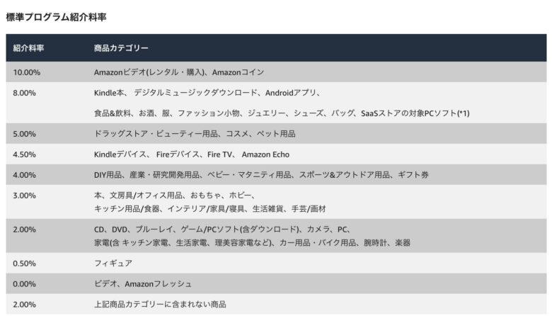 Amazonの報酬率一覧