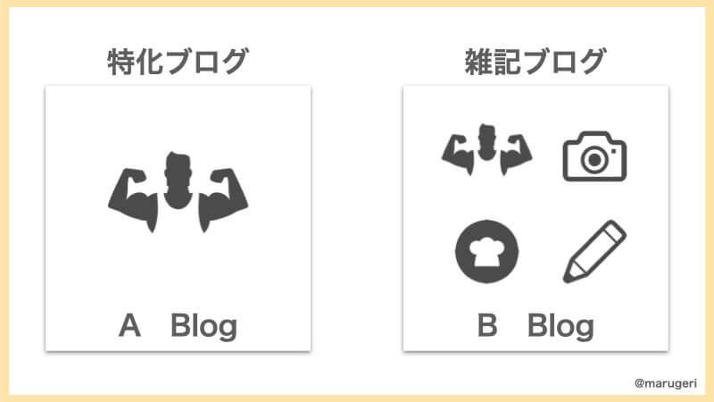 特化ブログと雑記ブログ